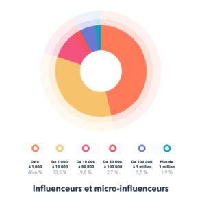 Influenceurs marketing instagram engagement utilisateur akinai 2019